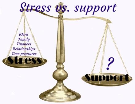 Stress vs Suppport