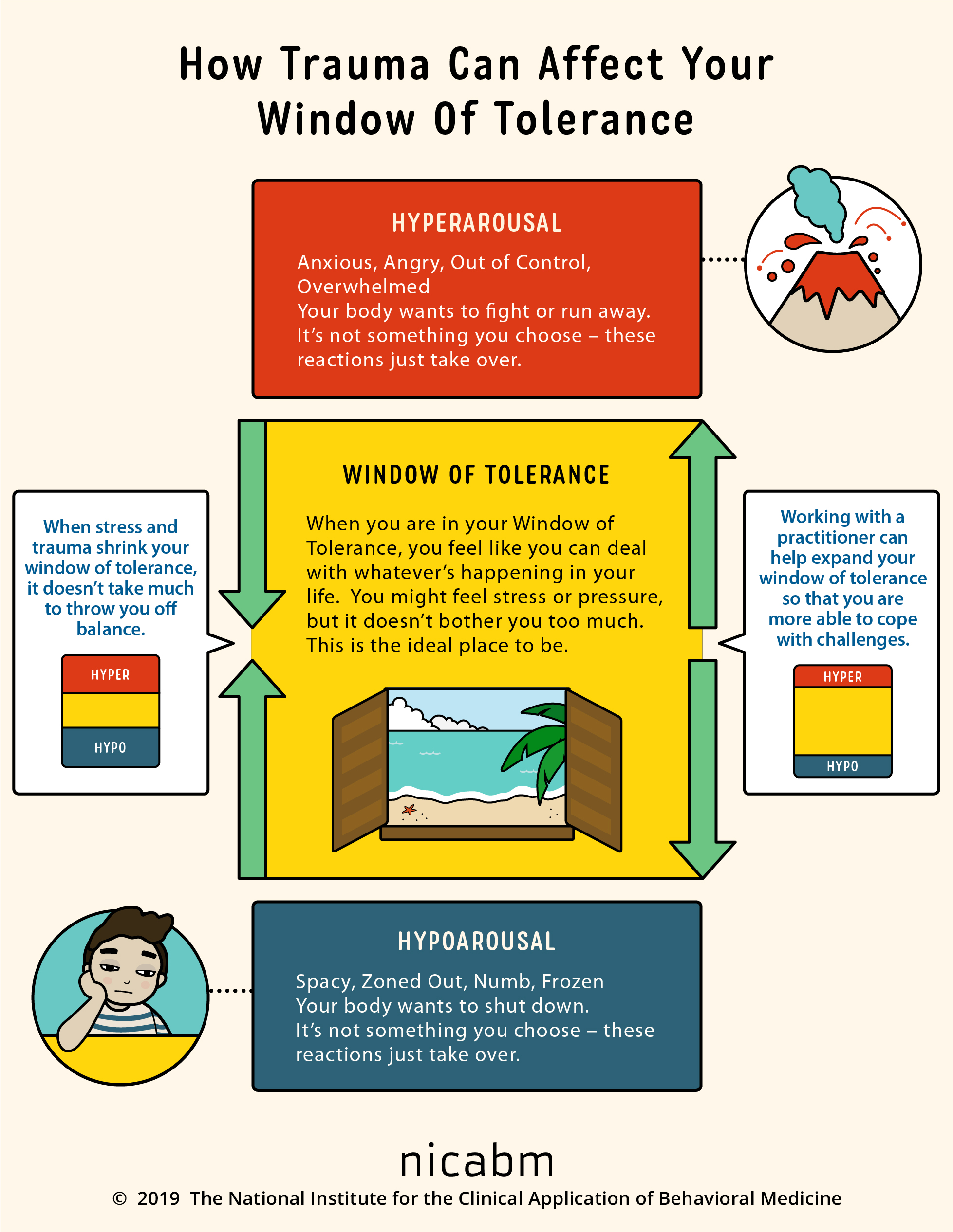 NICABM-InfoG-window-of-tolerance